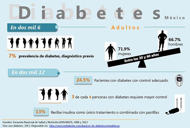 diabetes estadisticas mexico